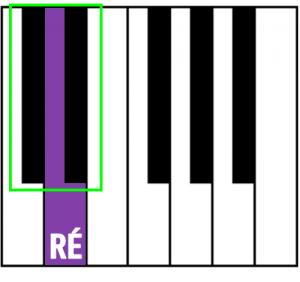Posição da nota Ré no teclado